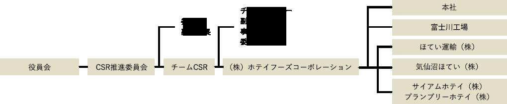 ホテイグループ組織図